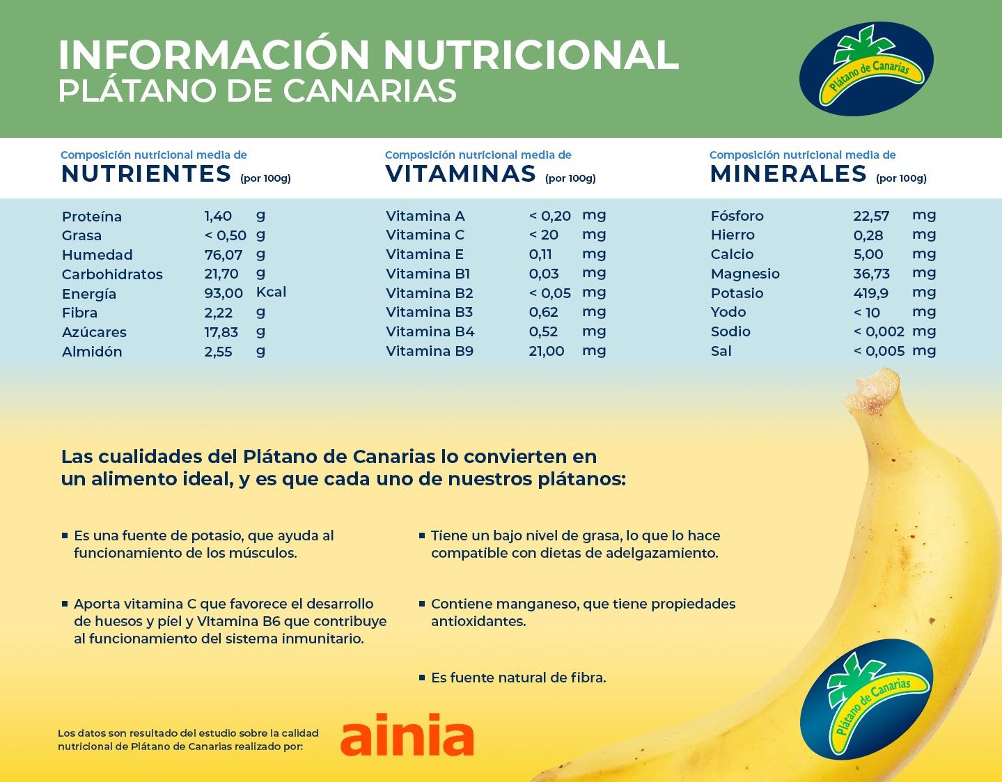 Información nutricional - Plátano de Canarias